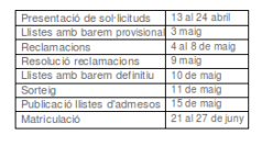 dates importants